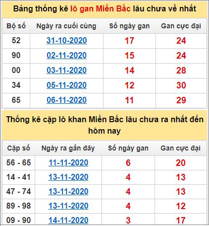 Thống kê lô gan và cặp lô khan miền Bắc ngày 18/11/2020