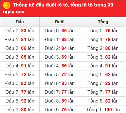 Bảng thống kê tần suất xsmb 30 ngày qua đến 16/11