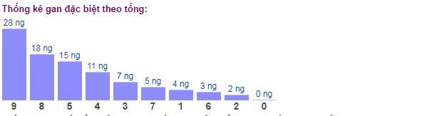 Thống kê gan đặc biệt theo tổng ngày 9/2/2020