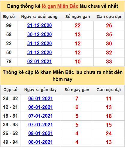 Thống kê lô gan và cặp lô khan miền Bắc ngày 13/1/2021