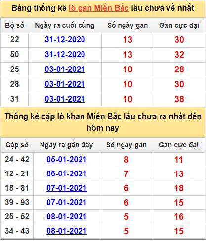Thống kê lô gan và cặp lô khan miền Bắc ngày 14/1/2021