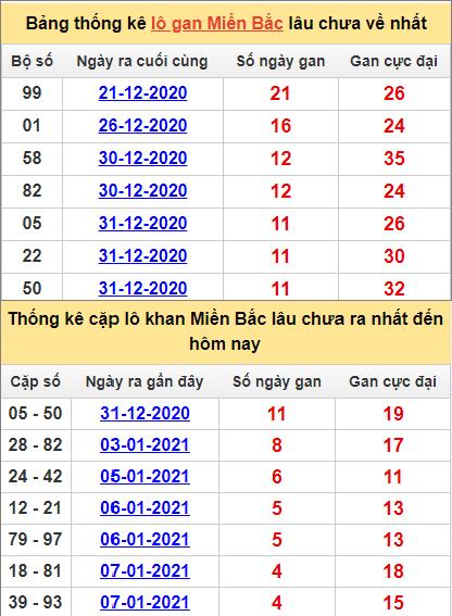 Thống kê lô gan và cặp lô khan miền Bắc ngày 12/1/2021