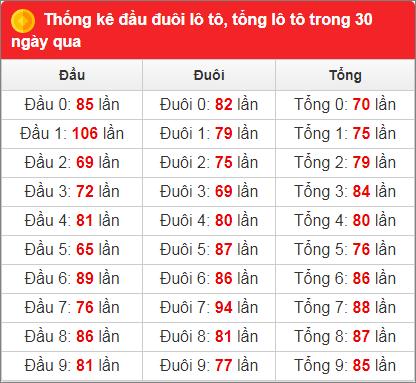 Bảng thống kê tần suất xsmb 30 ngày qua đến 18/1