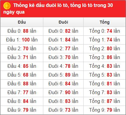 Bảng thống kê tần suất xsmb 30 ngày qua đến 21/1