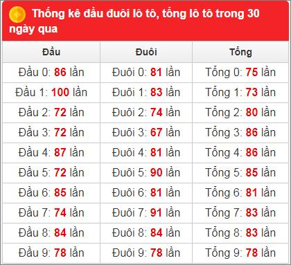 Bảng thống kê tần suất xsmb 30 ngày qua đến 22/1