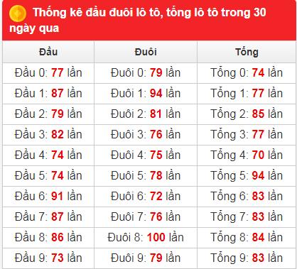 Bảng thống kê tần suất xsmb 30 ngày qua đến 15/2