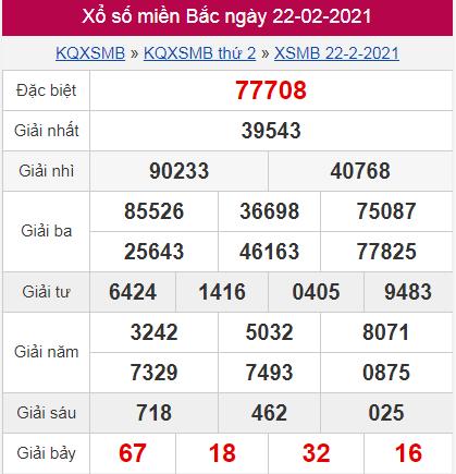 Bảng thống kê kết quả miền Bắc hôm qua ngày 22/2/2021