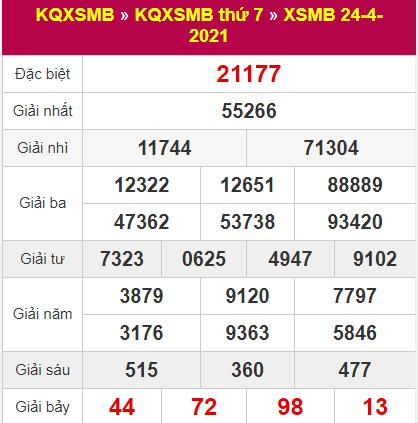 Bảng thống kê kết quả miền Bắc hôm qua ngày 24/4/2021