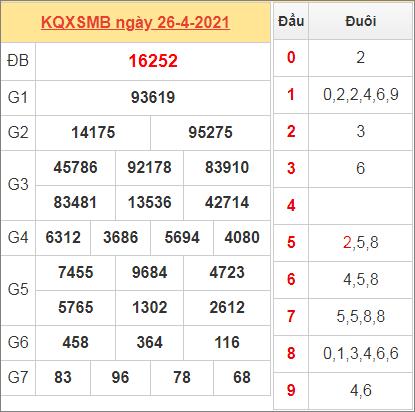 Bảng thống kê kết quả miền Bắc hôm qua ngày 26/4/2021