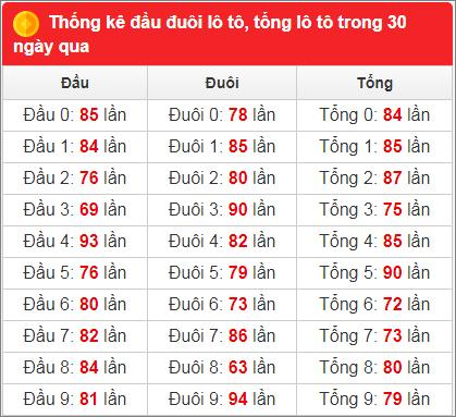 Bảng thống kê tần suất xsmb 30 ngày qua đến 9/6