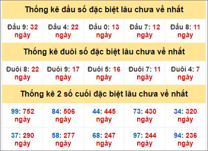 Thống kê giải đặc biệt miền Bắc lâu chưa về ngày 9/6
