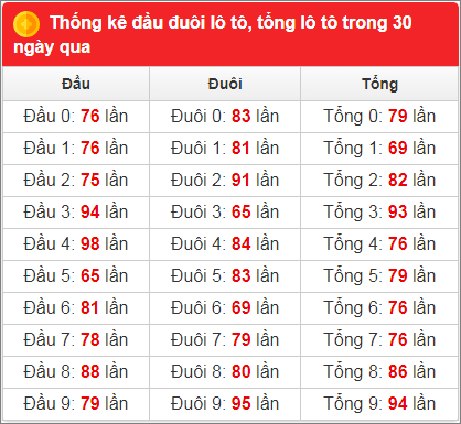 Bảng thống kê tần suất xsmb 30 ngày qua đến 21/7