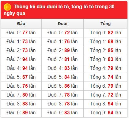 Bảng thống kê tần suất xsmb 30 ngày qua đến 31/7