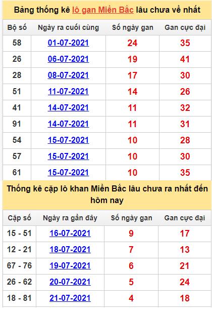 Thống kê lô gan và cặp lô khan miền Bắc ngày 26/7/2021
